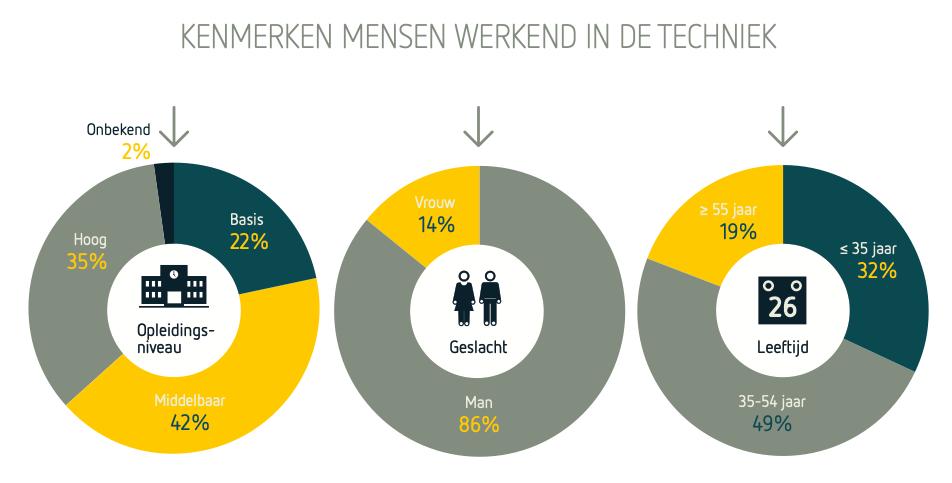 Steeds meer vrouwen in de techniek